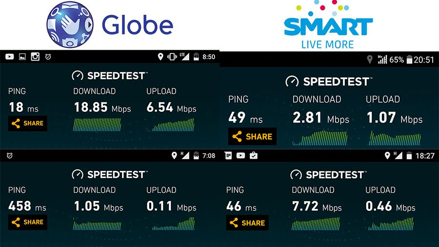 Internet Speed Comparison: Globe vs Smart Metro Manila ...