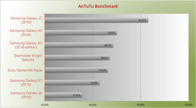 Samsung Galaxy J7 2016 Antutu benchmark score rating review
