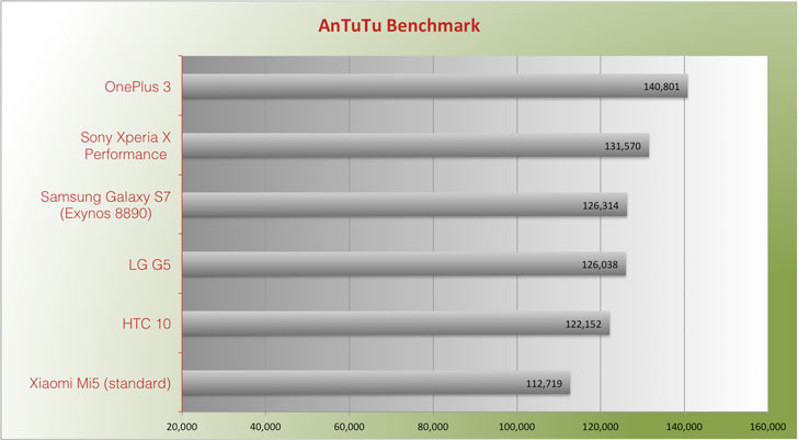 antutu benchmark sony xperia x performance pcmark future vs samsung galaxy s7 review