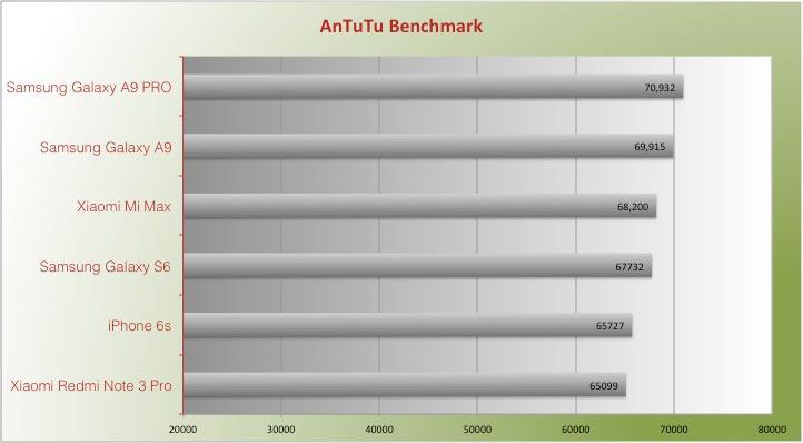 Xiaomi Mi Max Benchmark ANtutu