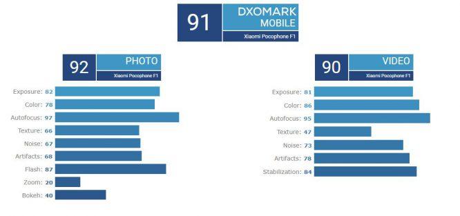 pocophone-f1-dxomark-score
