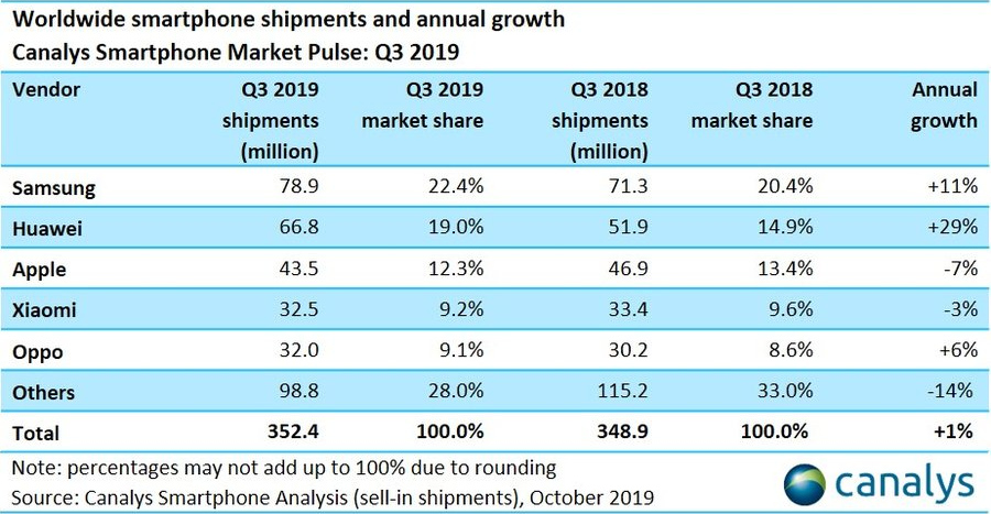 canalys-3rd-quarter-2019-report-samsung-huawei-oppo-show-smartphone-market-growth-in-q3-2019