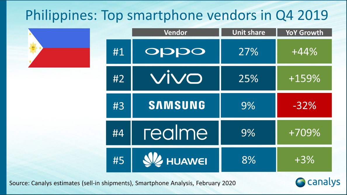 oppo-number-1-smartphone-vendor-in-the-philippines